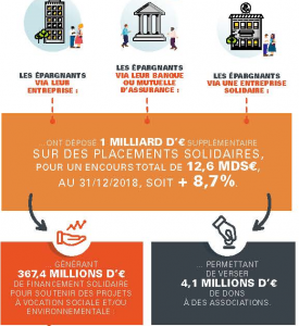 Infographie finance solidaire